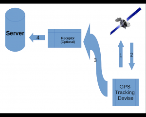 Schematic GPS tracking image