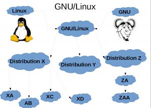 Evolution Of Linux