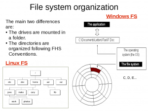 File system Linux vs Windows