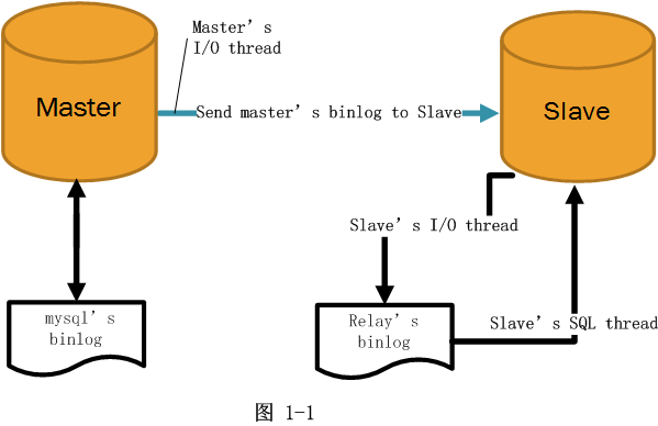 MySQL Slave Master replication